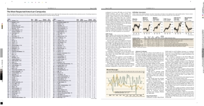 World's Most Respected Companies - 2017 (Barron's)   Ranking