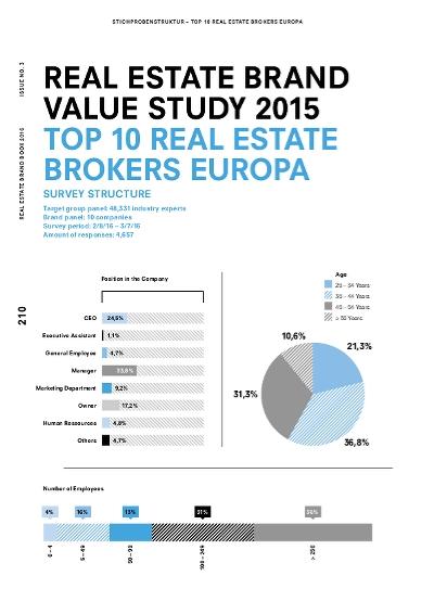 Top 10 european brokers