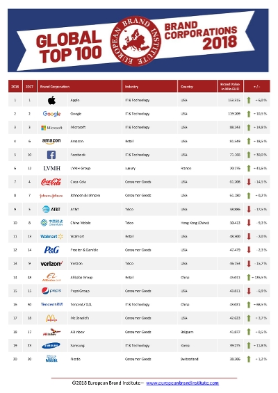 Global Top 100 Brand Corporations - 2018 (European Brand