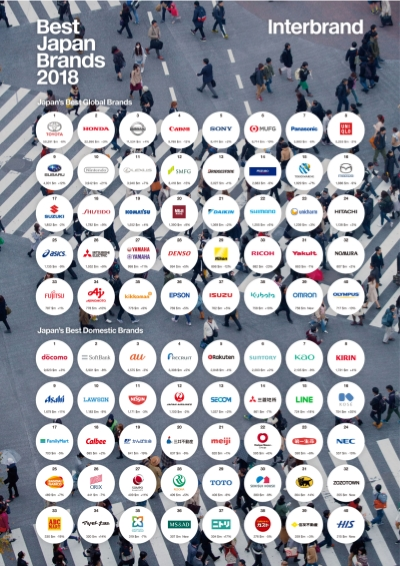 Japan S Best Global Brands 2018 Interbrand Ranking