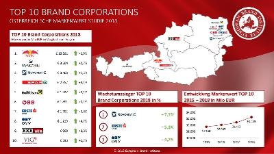 Top 10 Strongest Austrian Brands 2018 European Brand Institute