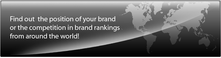 <h1>Ranking the Brands: Find out the position of your brand or the competition in brand rankings from around the workd!</h1>